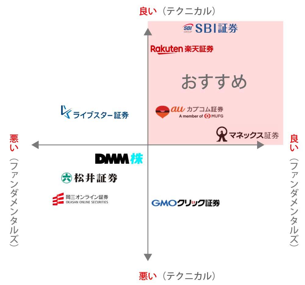 三 オンライン 証券 岡